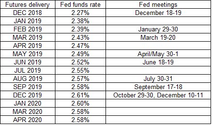 Fed Meeting Schedule 2020 How to determine the probability of a Fed rate hike using futures