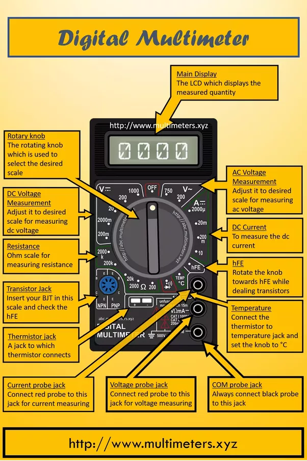 What Does Rms Mean >> How to identify the section of a multimeter to measure an ...
