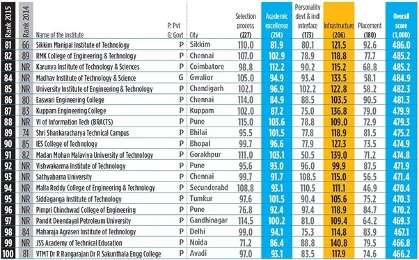 which are best engineering colleges after 12th