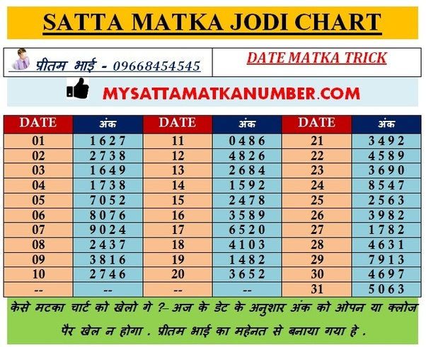 What is the formula of satta matka? - Quora