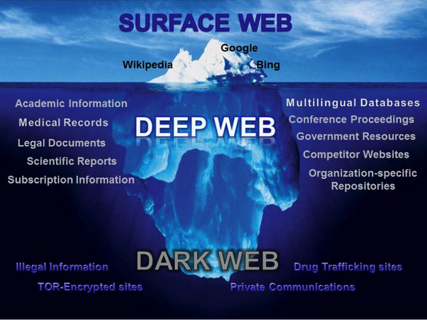 What Is The Deepdark Web And How Do You Access It Quora