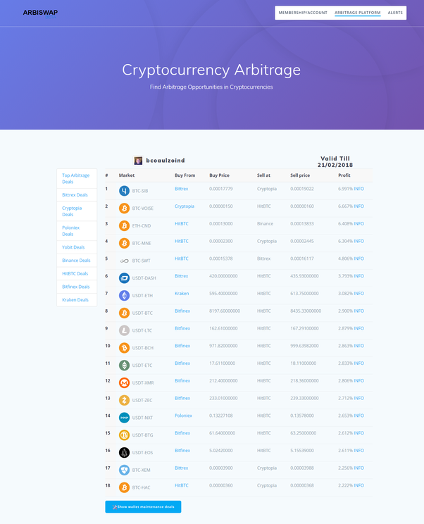 Is Bitcoin arbitrage (buy them on one exchange at a certain rate and