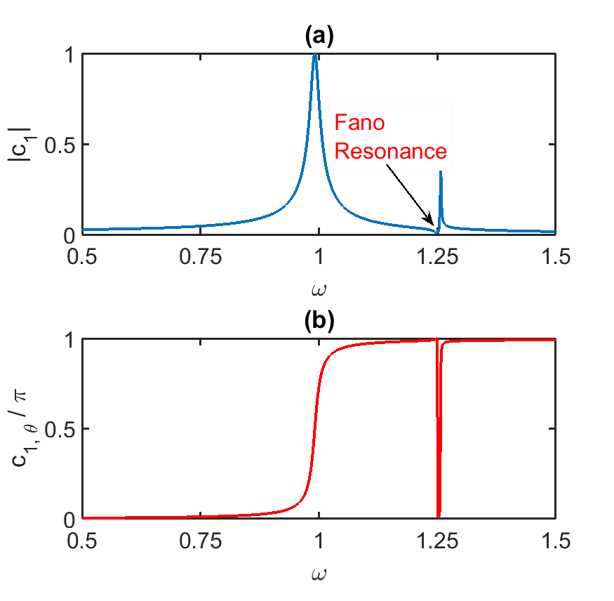 What is an intuitive explanation of Fano resonance? - Quora