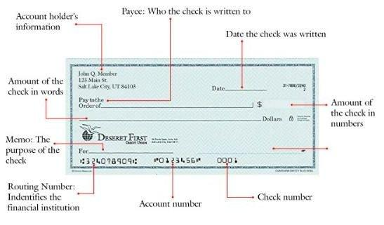 Why Do You Make a Check Payable to Cash?