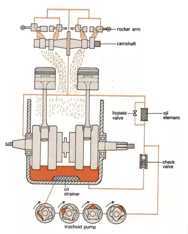 Types Of Lubrication Systems : What is difference between dry sump and wet in engine