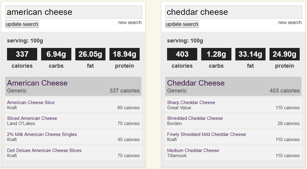 Which Is Healthier American Cheese Or Cheddar And Why Quora