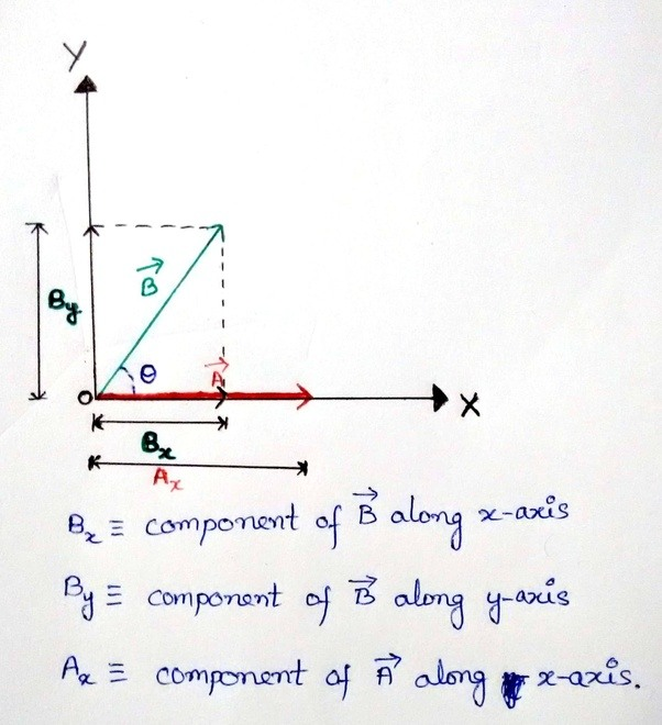 Why do we break vectors into components in relative motion why don velocity we need to resolve b vectorvelocity vector along x and y axes then we can subtract or add the velocity components to find out the resultant ccuart Choice Image