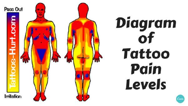 Tattoo Locations On Body: Do Inner Wrist Tattoos Hurt?