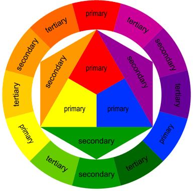What Do Orange And Red Make Quora,English Garden Design Elements