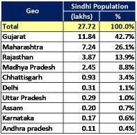 What is population of Sindhi's in India (state wise)? - Quora