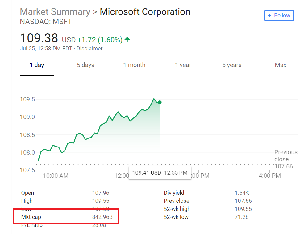 if bill gates retained his stocks in microsoft and did not diversify