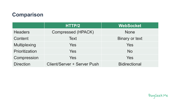 Should I use a WebSocket or HTTP/2 nowadays? - Quora