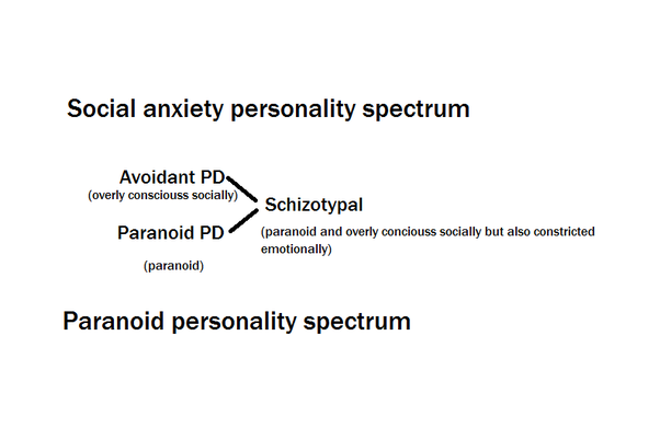 Dating a schizotypal