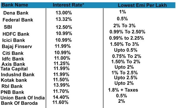Personal Loan Interest Rates In India