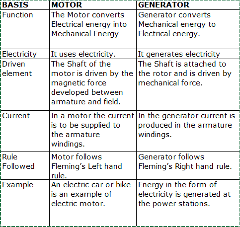 Difference between ac generator and dc motor for Ac vs dc motor