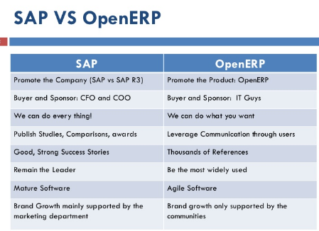 What is difference between Open ERP and SAP ERP? Which one