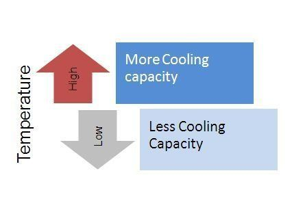 How does an inverter air conditioner work quora in inverter ac the compressor runs continuously varying the cooling capacity as per heat load this results in energy efficiency and precise temperature cheapraybanclubmaster Gallery