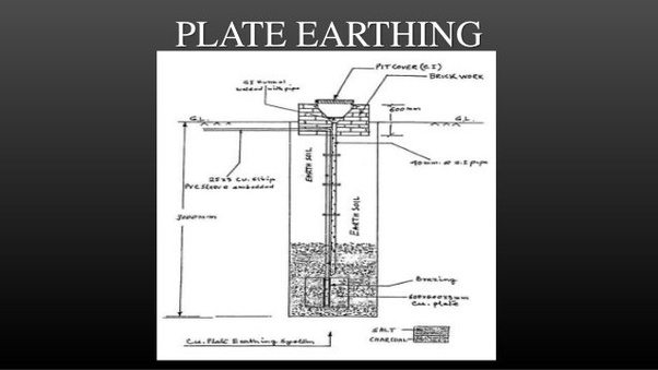 what is plate earthing quora rh quora com
