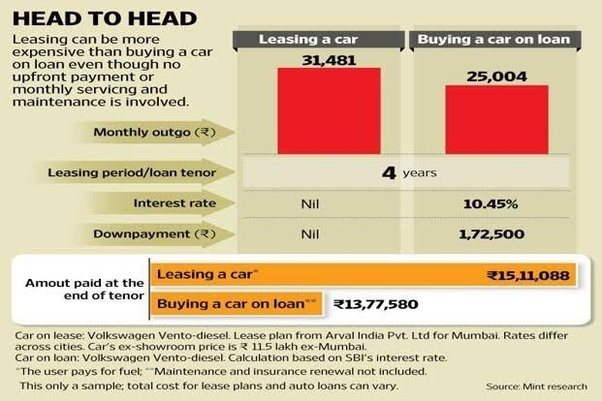 Interest on car loan deductible