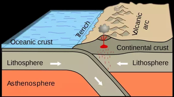 What Geological Events Occur At Plate Boundaries Quora - Continental oceanic
