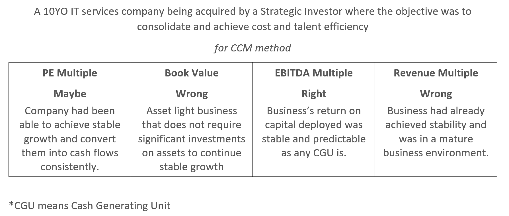 When can sales multiple be used for valuation, instead of