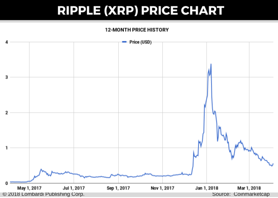 cryptocurrency price graps