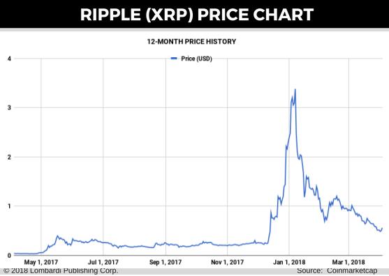 cryptocurrency exchange rates history