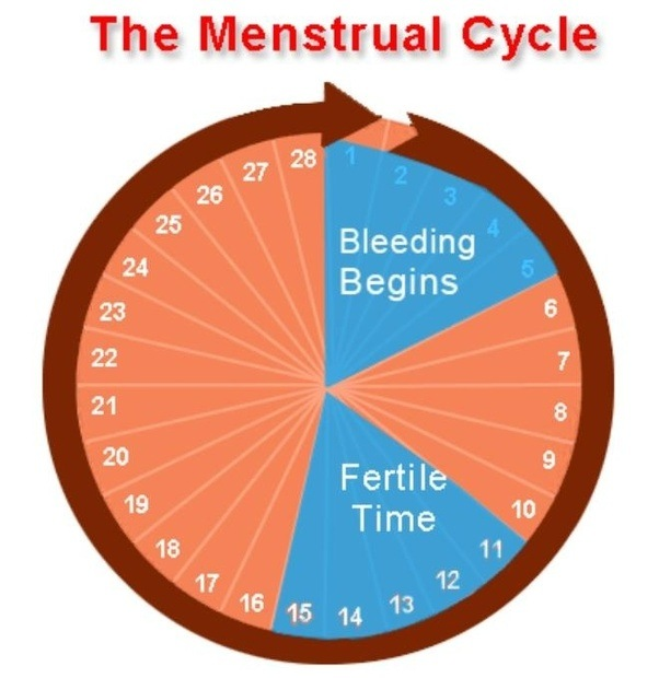 Can you have unprotected sex when menstruating