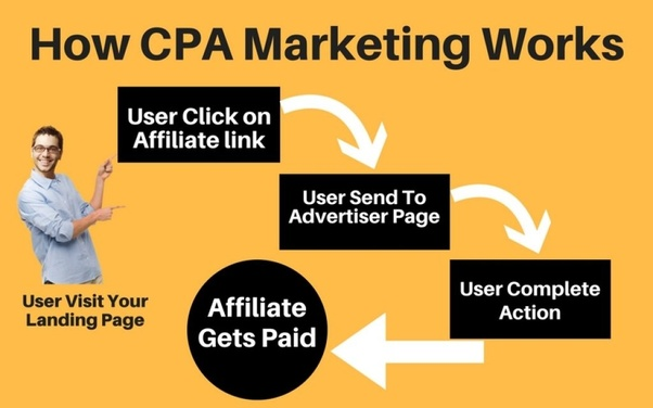 What is the best way to get started with CPA marketing? - Quora