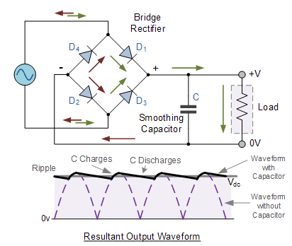 What is the use of capacitor in full wave rectifier quora full wave rectifiers can be constructed using diode bridge or using center tap transformer lets consider diode bridge full wave rectifier capacitor filter asfbconference2016 Choice Image