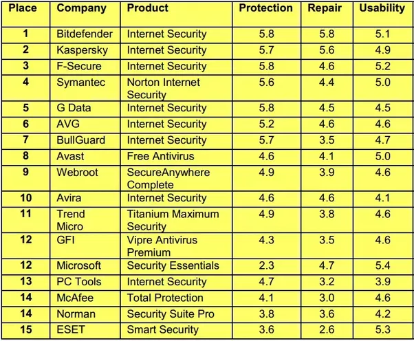 What Is The Best Paid Antivirus For Windows 7 Or Windows
