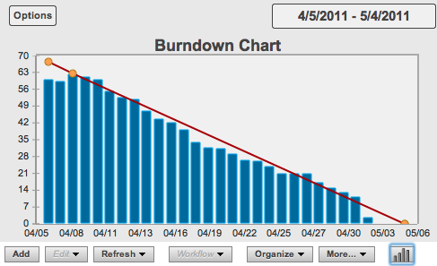 What Are Some Good Burndown Chart Tools For Agile Teams?   Quora  Project Burndown Chart Template