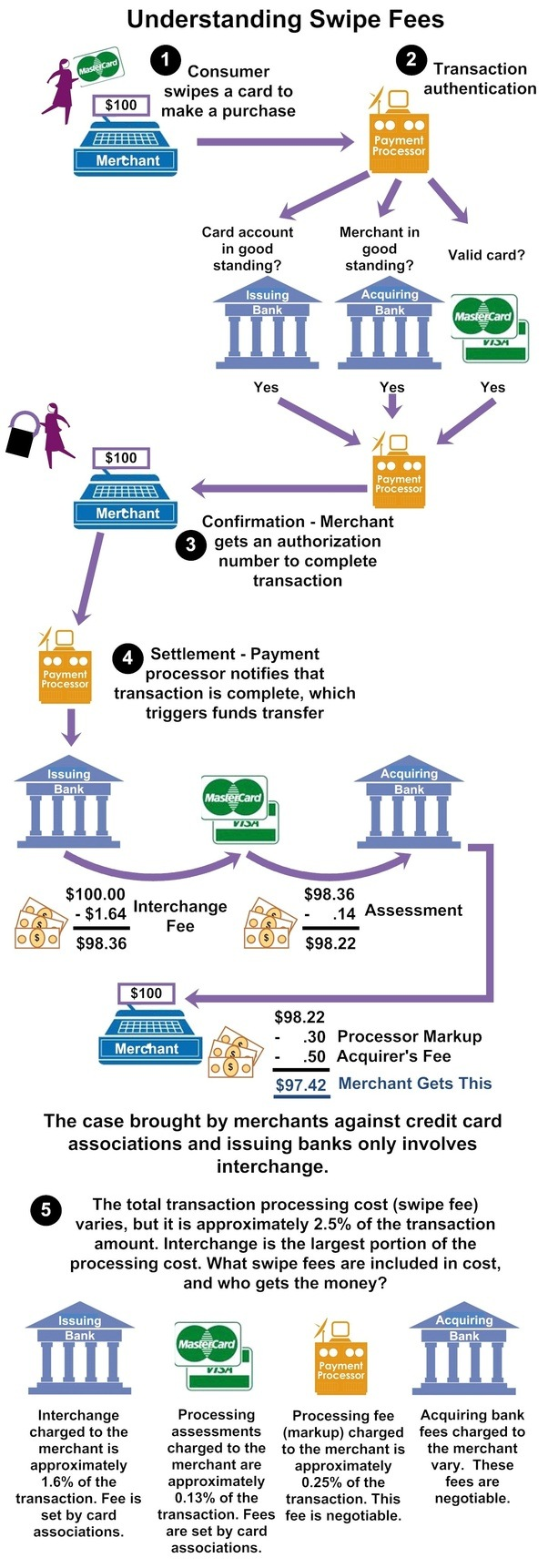 Can you explain the credit card payment process beginning from the this infographic technically explains how the interchange fees etc is earnedsplit it does provide a very good standard flow of the transaction nvjuhfo Gallery