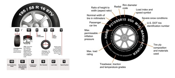 What Do The Numbers On A Tire Mean >> What do vehicle tyre numbers & sizes mean? - Quora