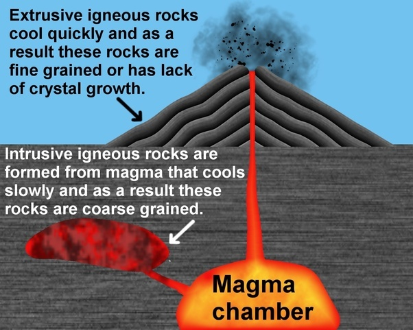 How Are Extrusive Igneous Rocks Formed Quora