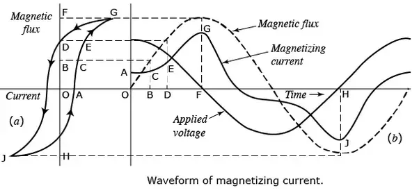 what is magnetization current of transformer