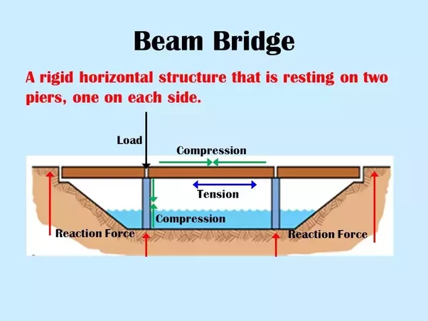 what is tension and compression mean in bridges quora rh quora com Arch Bridge Force Diagram beam bridge force diagram