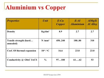 Why dont we use copper in transmission lines quora 2 another reason for not using cu is it easily gets oxidized greentooth Image collections