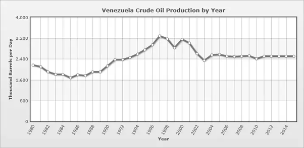 What percentage of Venezuela's GDP comes from oil production