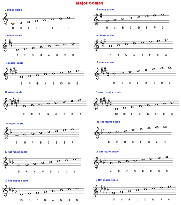 Here Are The Major Scales Use Them With Above Image To Figure Out What Trumpet S For Other