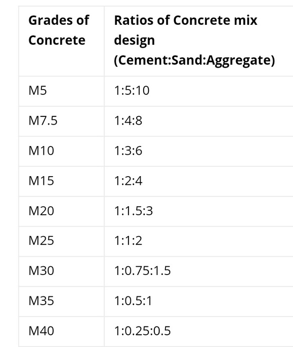 What Are The Concrete Mix Proportions Of M35, M40, M45
