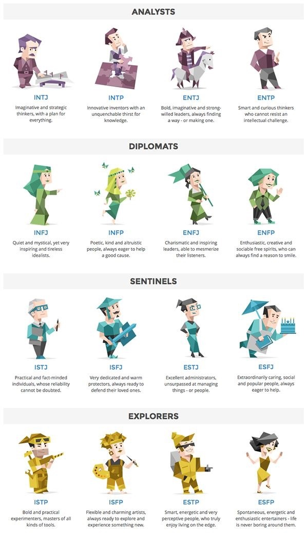 What are the things each MBTI was made to do? - Quora