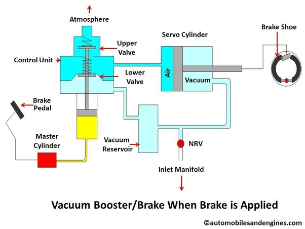 "How does a Vacuum Booster work and what is the ""vacuum"" in"