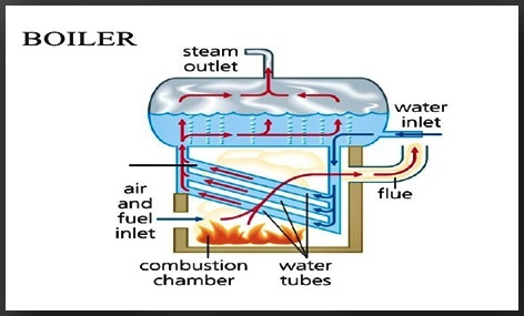 what is the working principle of a boiler? quora Solar Panel Diagram How It Works in the boiler at different pressure according to steam boiler\u0027s size and it\u0027s specification that steam is now passed through a pipe and supplied into