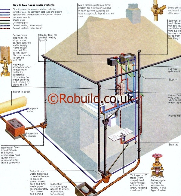How Does An English Plumbing System Work Quora