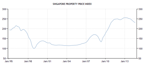 What causes the inflation of Singapore's dollar and the high cost of living in Singapore?