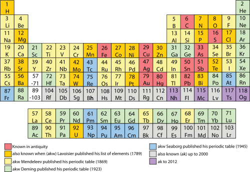 Why is the modern periodic table termed the long form of the the popular periodic table layout also known as the common or standard form is attributable to horace groves deming urtaz Images