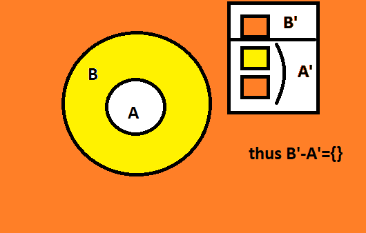 If A And B Are Two Sets Such That A Is Subset Of Then Write B A