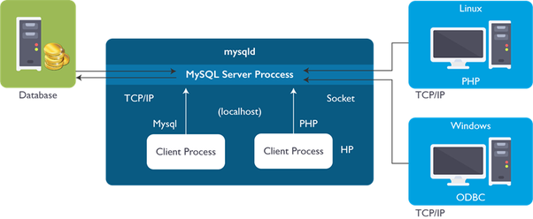 How to start learning MySQL - Quora