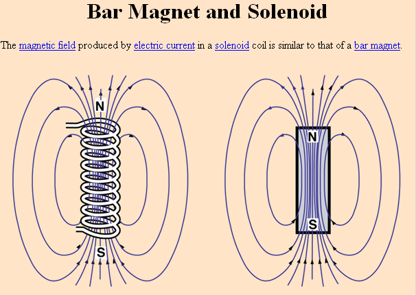 the strength of an electromagnet depends upon